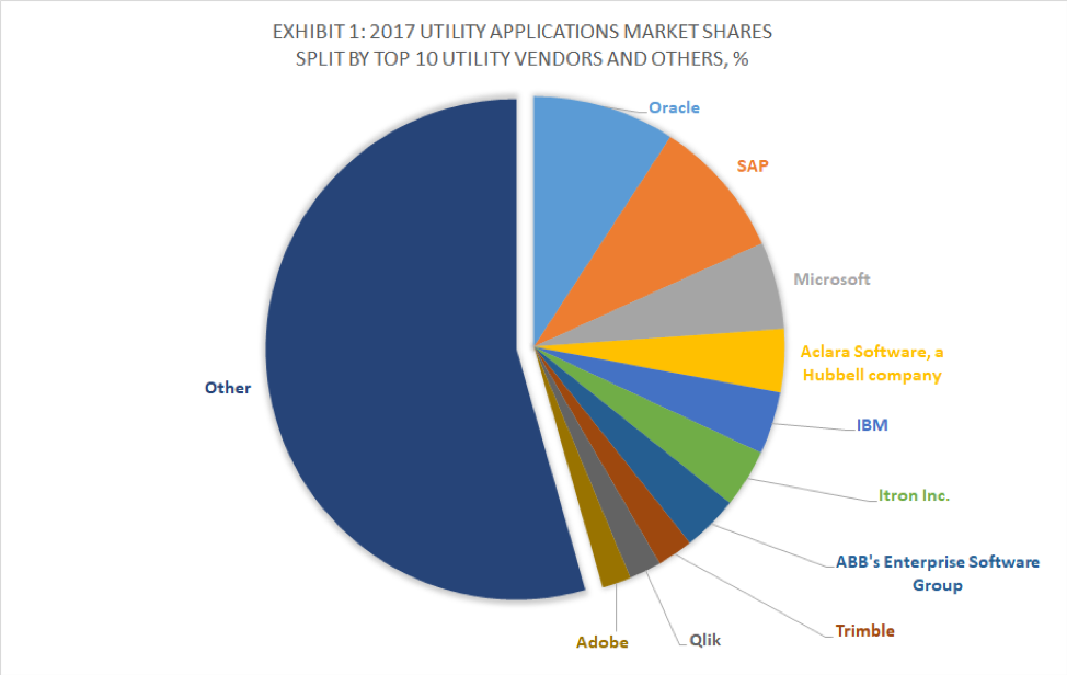 The market share of SAP in the utilities ERP market