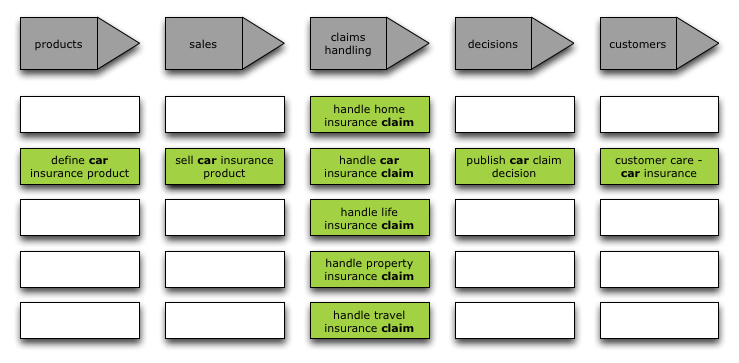 process map with value chains